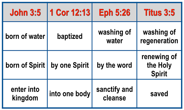 water and spirit in baptism